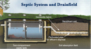 septic system drain field